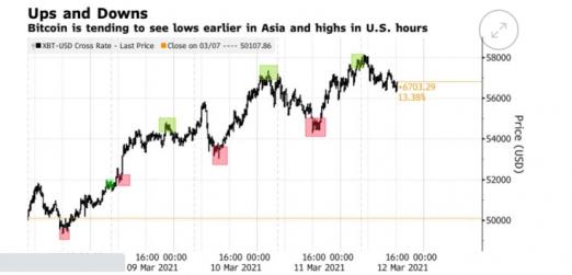 Bloomberg: открытие азиатских сессий совпало с минимумом биткойнов (BTC)